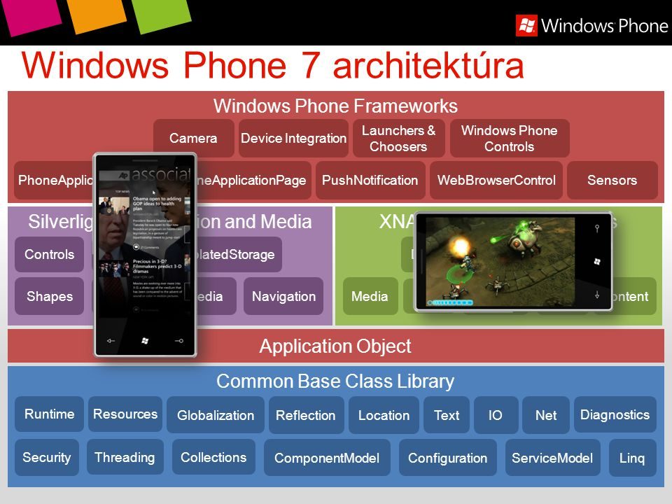 Windows Phone 7 architektúra Common Base Class Library Collections ComponentModelConfiguration Diagnostics Reflection IO Security Threading RuntimeRes