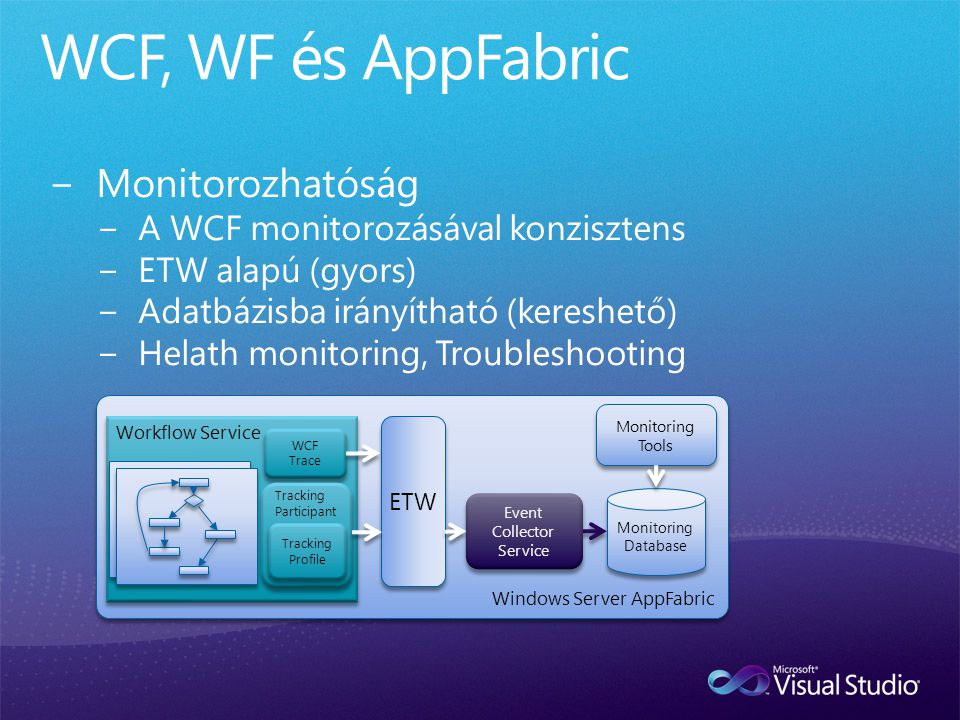 Windows Server AppFabric Workflow Service Monitoring Database ETW Event Collector Service Event Collector Service Monitoring Tools WCF Trace WCF Trace Tracking Participant Tracking Profile Tracking Profile Workflow Service Host Persistence (Instances) Persistence (Instances) Monitoring Activity Library Receive Send...