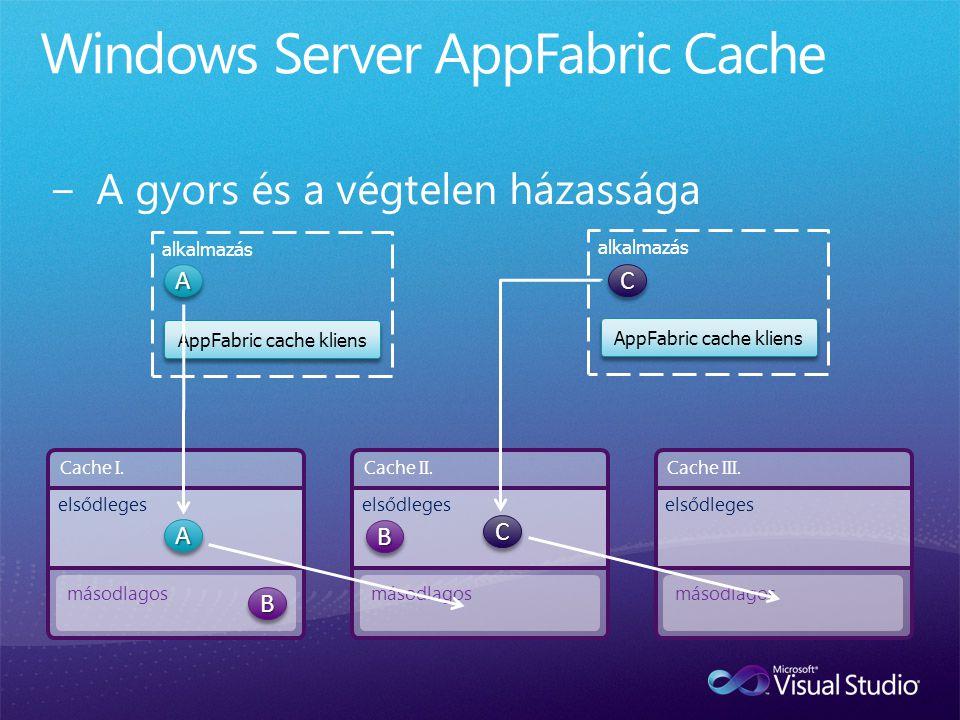 AppFabric cache kliens alkalmazás AppFabric cache kliens alkalmazás Cache I. másodlagos elsődleges Cache II. másodlagos elsődleges Cache III. másodlag