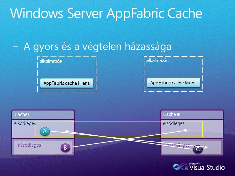 AppFabric cache kliens alkalmazás AppFabric cache kliens alkalmazás Cache I. másodlagos elsődleges Cache III. másodlagos elsődleges BBAACCBBAACC