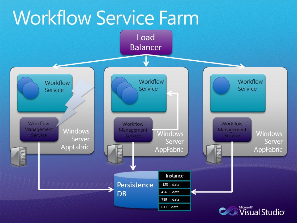 Windows Server AppFabric Windows Server AppFabric Windows Server AppFabric Windows Server AppFabric Load Balancer Persistence DB Persistence DB Workflow Service Workflow Service Workflow Management Service Workflow Management Service Workflow Management Service Workflow Management Service Windows Server AppFabric Windows Server AppFabric Workflow Service Workflow Management Service Workflow Management Service Instance 123 | data 456 | data 789 | data 011 | data