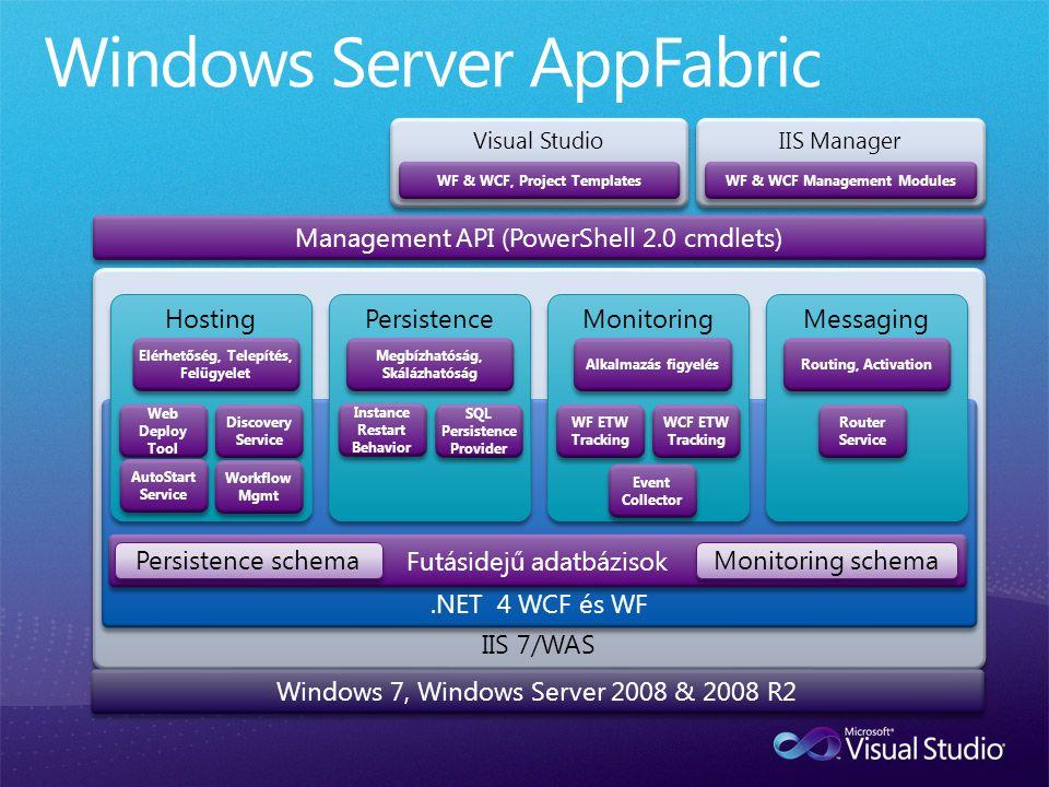 Microsoft Confidential IIS 7/WAS IIS Manager.NET 4 WCF és WF Persistence SQL Persistence Provider Management API (PowerShell 2.0 cmdlets) WF & WCF Man
