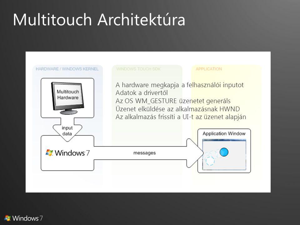 A hardware megkapja a felhasználói inputot Adatok a drivertől Az OS WM_GESTURE üzenetet generáls Üzenet elküldése az alkalmazásnak HWND Az alkalmazás frissíti a UI-t az üzenet alapján