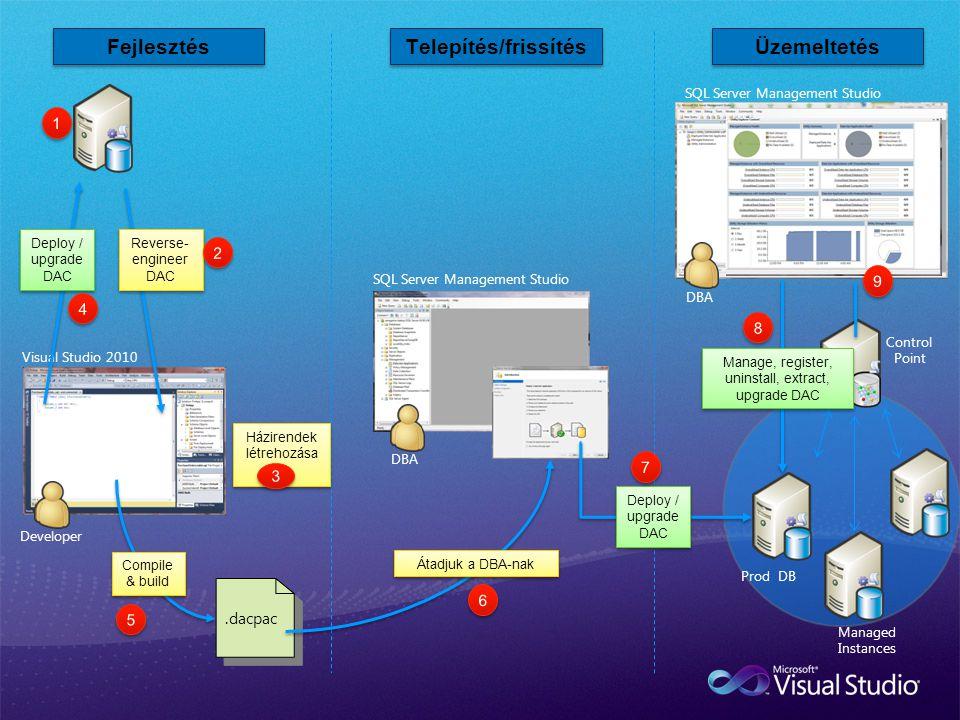 DBA SQL Server Management Studio Managed Instances Control Point Fejlesztés Telepítés/frissítés Üzemeltetés Visual Studio 2010 Developer Prod DB DBA S