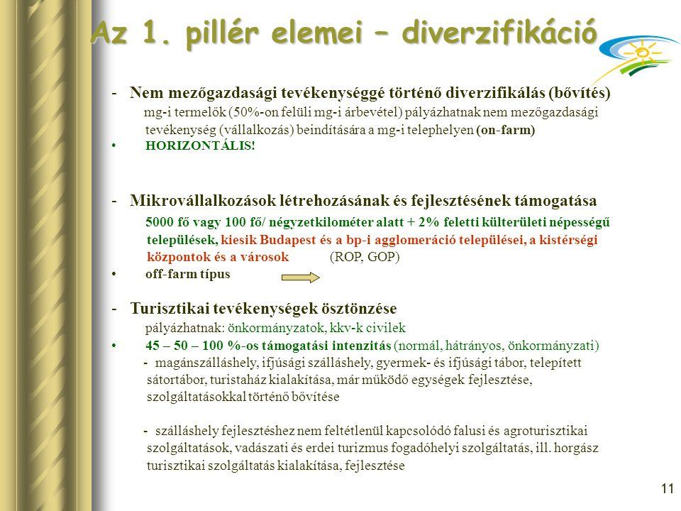11 Az 1. pillér elemei – diverzifikáció - Nem mezőgazdasági tevékenységgé történő diverzifikálás (bővítés) mg-i termelők (50%-on felüli mg-i árbevétel