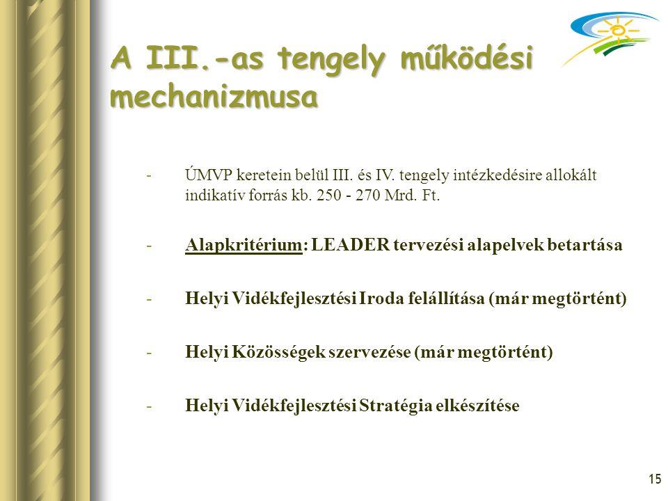 15 A III.-as tengely működési mechanizmusa -ÚMVP keretein belül III. és IV. tengely intézkedésire allokált indikatív forrás kb. 250 - 270 Mrd. Ft. -Al