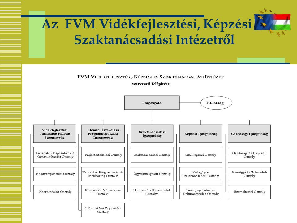 Az FVM Vidékfejlesztési, Képzési és Szaktanácsadási Intézetről