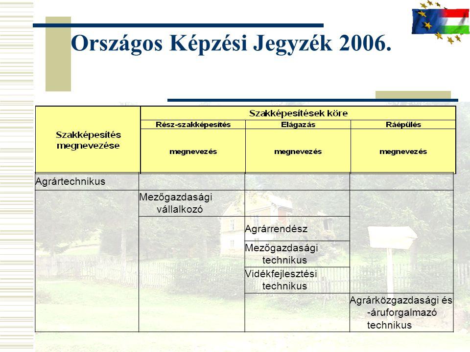 Országos Képzési Jegyzék 2006. Agrártechnikus Mezőgazdasági vállalkozó Agrárrendész Mezőgazdasági technikus Vidékfejlesztési technikus Agrárközgazdasá