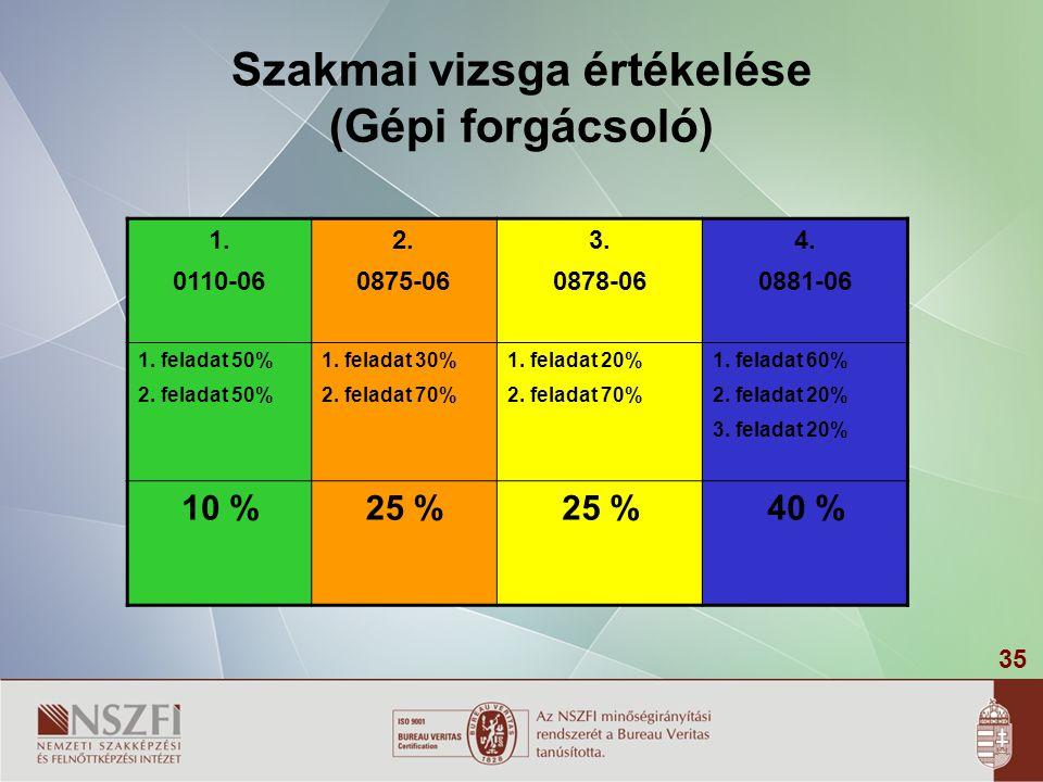 35 Szakmai vizsga értékelése (Gépi forgácsoló) 1.0110-06 2.