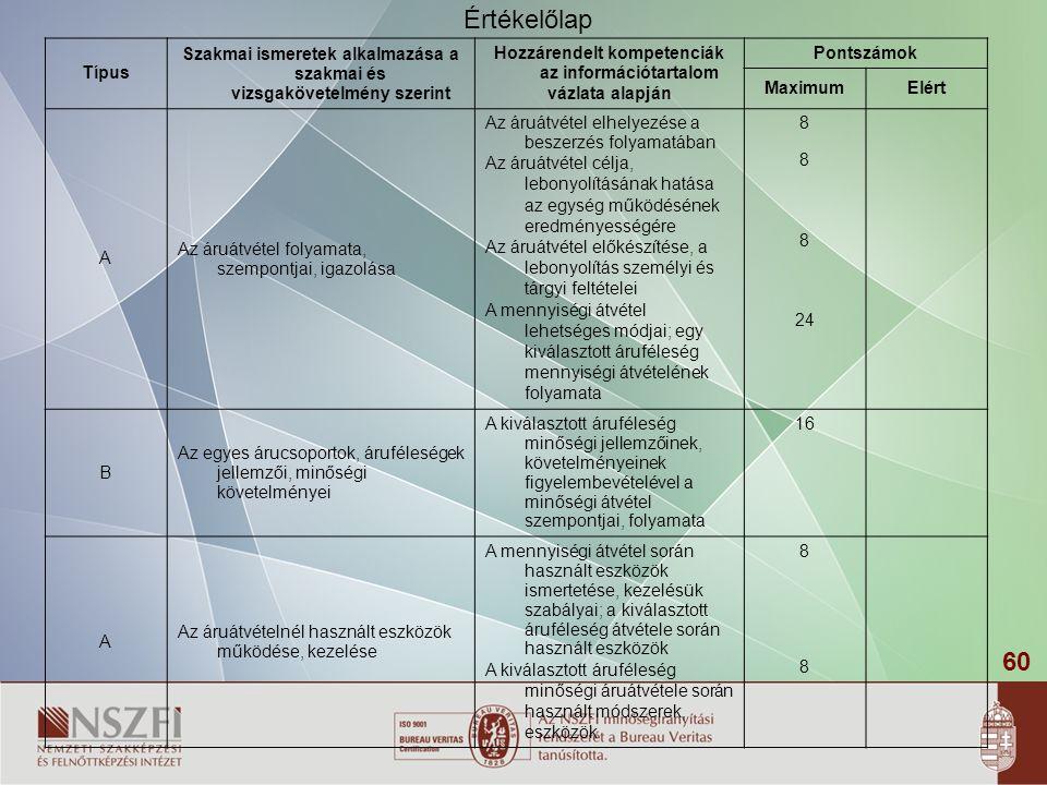 60 Típus Szakmai ismeretek alkalmazása a szakmai és vizsgakövetelmény szerint Hozzárendelt kompetenciák az információtartalom vázlata alapján Pontszámok MaximumElért A Az áruátvétel folyamata, szempontjai, igazolása Az áruátvétel elhelyezése a beszerzés folyamatában Az áruátvétel célja, lebonyolításának hatása az egység működésének eredményességére Az áruátvétel előkészítése, a lebonyolítás személyi és tárgyi feltételei A mennyiségi átvétel lehetséges módjai; egy kiválasztott áruféleség mennyiségi átvételének folyamata 8 24 B Az egyes árucsoportok, áruféleségek jellemzői, minőségi követelményei A kiválasztott áruféleség minőségi jellemzőinek, követelményeinek figyelembevételével a minőségi átvétel szempontjai, folyamata 16 A Az áruátvételnél használt eszközök működése, kezelése A mennyiségi átvétel során használt eszközök ismertetése, kezelésük szabályai; a kiválasztott áruféleség átvétele során használt eszközök A kiválasztott áruféleség minőségi áruátvétele során használt módszerek, eszközök 8888 Értékelőlap