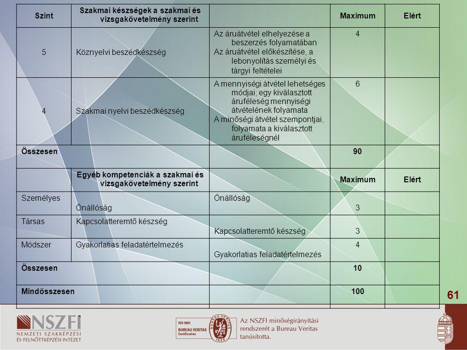 61 Szint Szakmai készségek a szakmai és vizsgakövetelmény szerint MaximumElért 5Köznyelvi beszédkészség Az áruátvétel elhelyezése a beszerzés folyamatában Az áruátvétel előkészítése, a lebonyolítás személyi és tárgyi feltételei 4 4Szakmai nyelvi beszédkészség A mennyiségi átvétel lehetséges módjai; egy kiválasztott áruféleség mennyiségi átvételének folyamata A minőségi átvétel szempontjai, folyamata a kiválasztott áruféleségnél 6 Összesen90 Egyéb kompetenciák a szakmai és vizsgakövetelmény szerint MaximumElért Személyes Önállóság 3 TársasKapcsolatteremtő készség 3 MódszerGyakorlatias feladatértelmezés 4 Összesen10 Mindösszesen100
