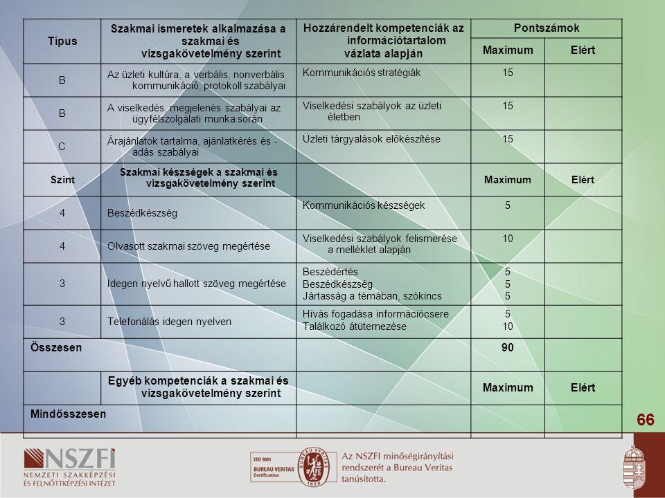 66 Típus Szakmai ismeretek alkalmazása a szakmai és vizsgakövetelmény szerint Hozzárendelt kompetenciák az információtartalom vázlata alapján Pontszámok MaximumElért B Az üzleti kultúra, a verbális, nonverbális kommunikáció, protokoll szabályai Kommunikációs stratégiák15 B A viselkedés, megjelenés szabályai az ügyfélszolgálati munka során Viselkedési szabályok az üzleti életben 15 C Árajánlatok tartalma, ajánlatkérés és - adás szabályai Üzleti tárgyalások előkészítése15 Szint Szakmai készségek a szakmai és vizsgakövetelmény szerint MaximumElért 4Beszédkészség Kommunikációs készségek5 4Olvasott szakmai szöveg megértése Viselkedési szabályok felismerése a melléklet alapján 10 3Idegen nyelvű hallott szöveg megértése Beszédértés Beszédkészség Jártasság a témában, szókincs 555555 3Telefonálás idegen nyelven Hívás fogadása információcsere Találkozó átütemezése 5 10 Összesen90 Egyéb kompetenciák a szakmai és vizsgakövetelmény szerint MaximumElért Mindösszesen