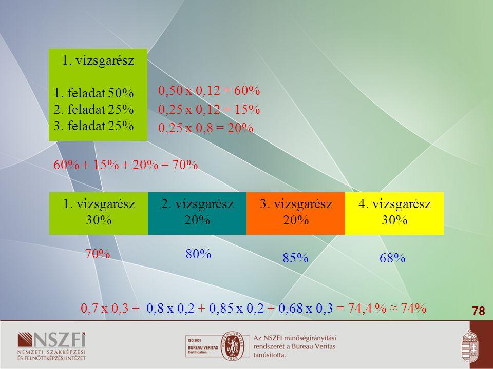 78 1.vizsgarész 30% 2. vizsgarész 20% 3. vizsgarész 20% 4.