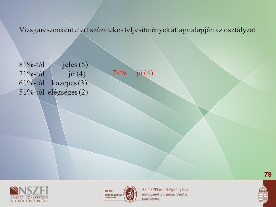 79 Vizsgarészenként elért százalékos teljesítmények átlaga alapján az osztályzat 81%-tól jeles (5) 71%-tól jó (4) 61%-tól közepes (3) 51%-tól elégséges (2) 74% jó (4)
