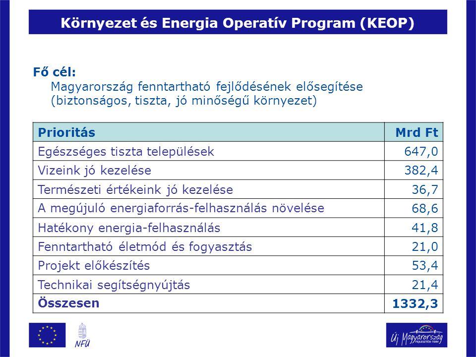 A KEOP jelenlegi pályázatai I.