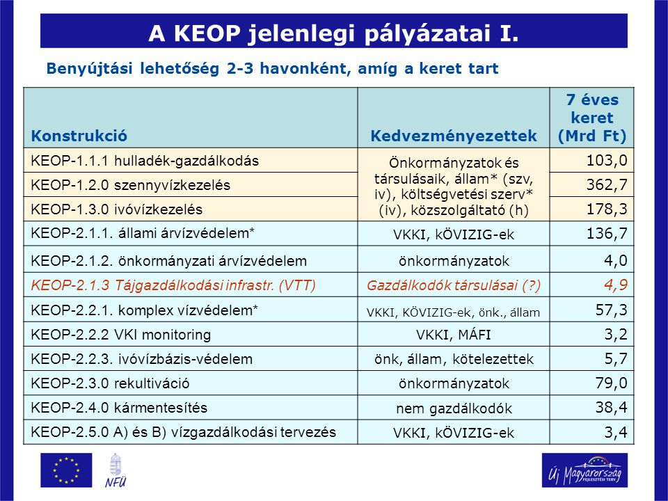 A KEOP jelenlegi pályázatai II.Konstrukciókedvezményezettek Keret (Mrd Ft) KEOP-3.1.1.