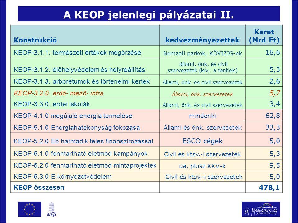 A KEOP jelenlegi pályázatai III.