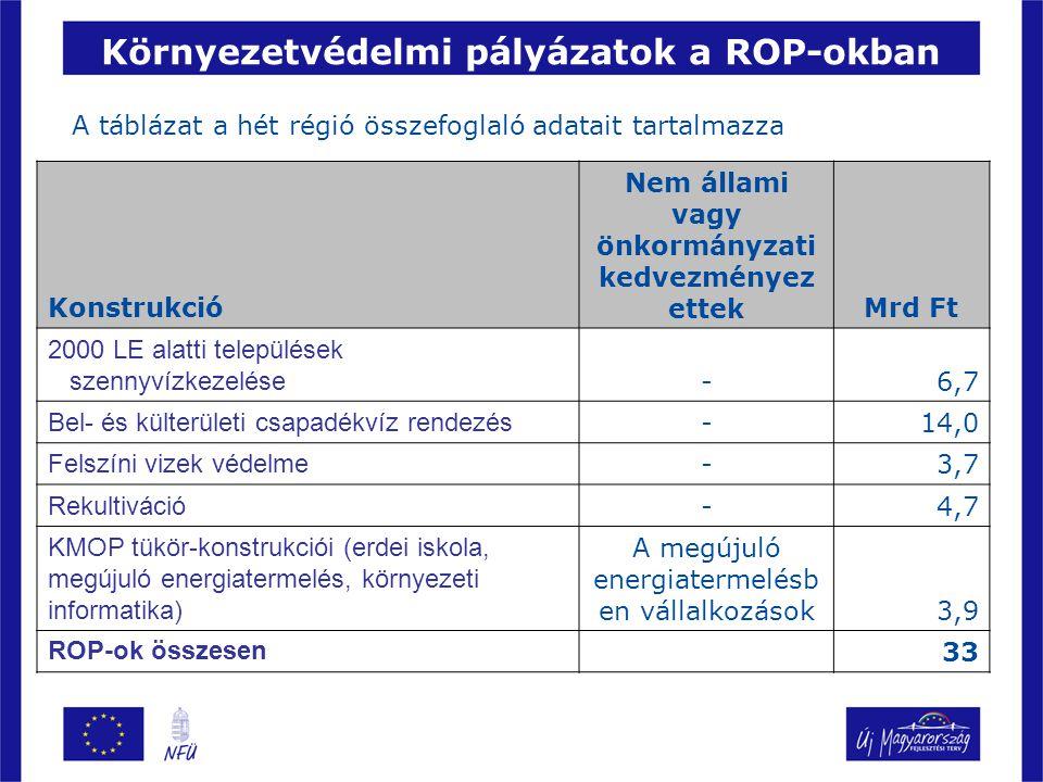 Környezetvédelmi fejlesztések a GOP-ban GOP 2.2.2 –Minőség-, környezet és egyéb irányítási rendszerek bevezetése (lezárult) GOP 2.1.4 –Környezeti terhelést csökkentő technológiai fejlesztés –Keret: 4,9 mrd Ft (+1 mrd KMOP 1.2.4) –Beadás: 2008.