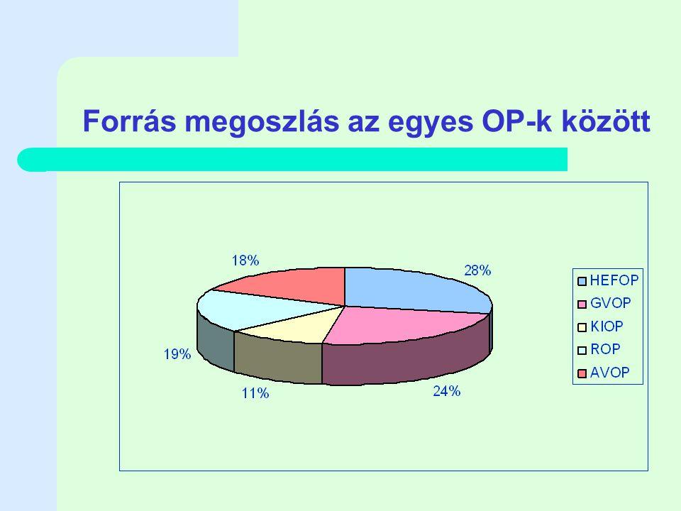 Forrás megoszlás az egyes OP-k között