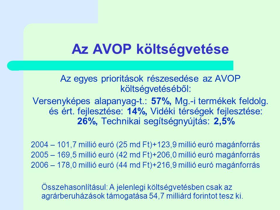 Az AVOP költségvetése Az egyes prioritások részesedése az AVOP költségvetéséből: Versenyképes alapanyag-t.: 57%, Mg.-i termékek feldolg.