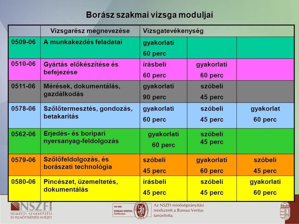 20 Borász szakmai vizsga moduljai Vizsgarész megnevezéseVizsgatevékenység 0509-06A munkakezdés feladatai gyakorlati 60 perc 0510-06 Gyártás előkészíté