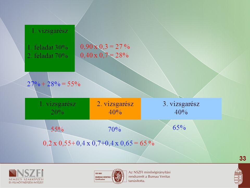 33 1. vizsgarész 20% 2. vizsgarész 40% 1. vizsgarész 1. feladat 30% 2. feladat 70% 0,40 x 0,7 = 28% 0,90 x 0,3 = 27 % 27% + 28% = 55% 70% 55% 0,2 x 0,