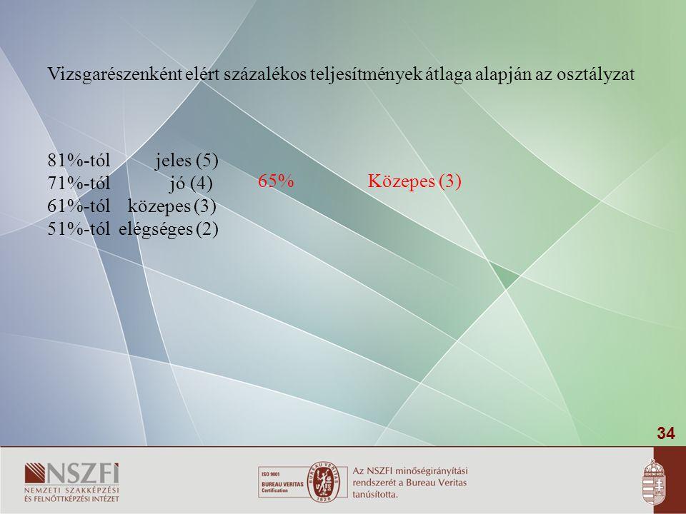 34 Vizsgarészenként elért százalékos teljesítmények átlaga alapján az osztályzat 81%-tól jeles (5) 71%-tól jó (4) 61%-tól közepes (3) 51%-tól elégsége
