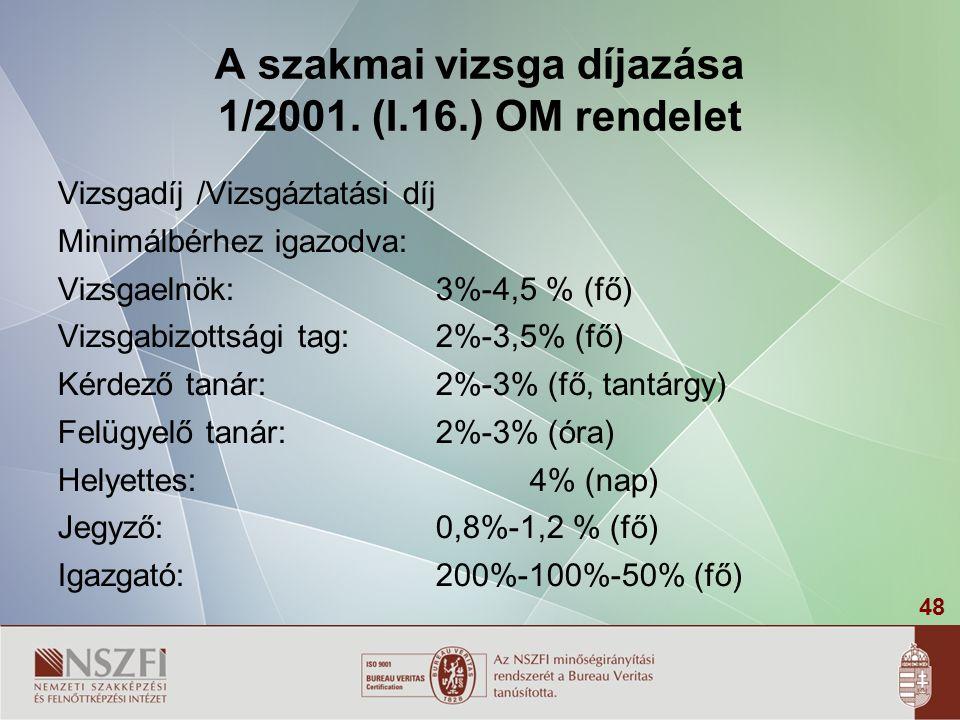 48 A szakmai vizsga díjazása 1/2001. (I.16.) OM rendelet Vizsgadíj /Vizsgáztatási díj Minimálbérhez igazodva: Vizsgaelnök: 3%-4,5 % (fő) Vizsgabizotts