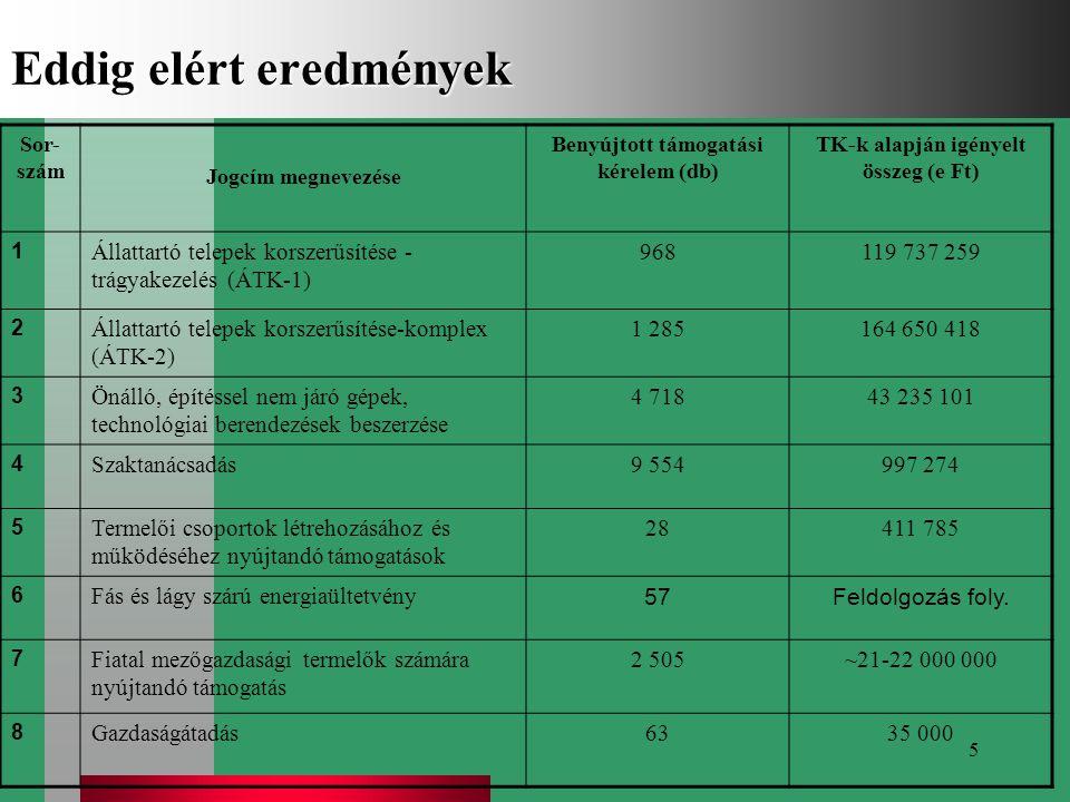 5 Eddig elért eredmények Sor- szám Jogcím megnevezése Benyújtott támogatási kérelem (db) TK-k alapján igényelt összeg (e Ft) 1 Állattartó telepek kors