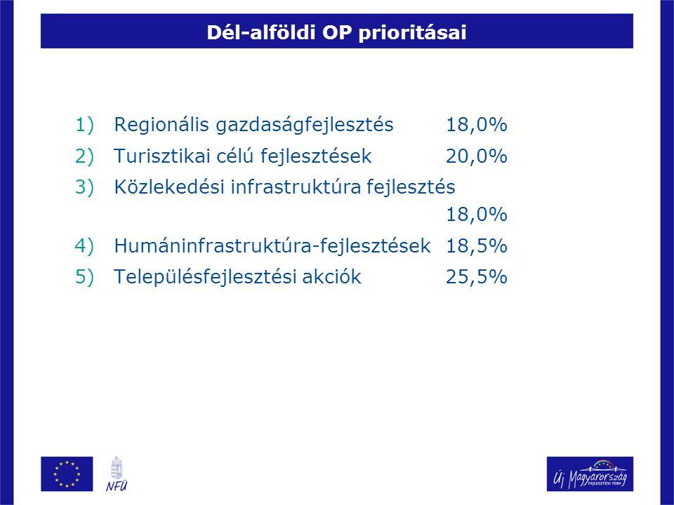 Dél-alföldi OP prioritásai 1)Regionális gazdaságfejlesztés 18,0% 2)Turisztikai célú fejlesztések 20,0% 3)Közlekedési infrastruktúra fejlesztés 18,0% 4)Humáninfrastruktúra-fejlesztések18,5% 5)Településfejlesztési akciók25,5%
