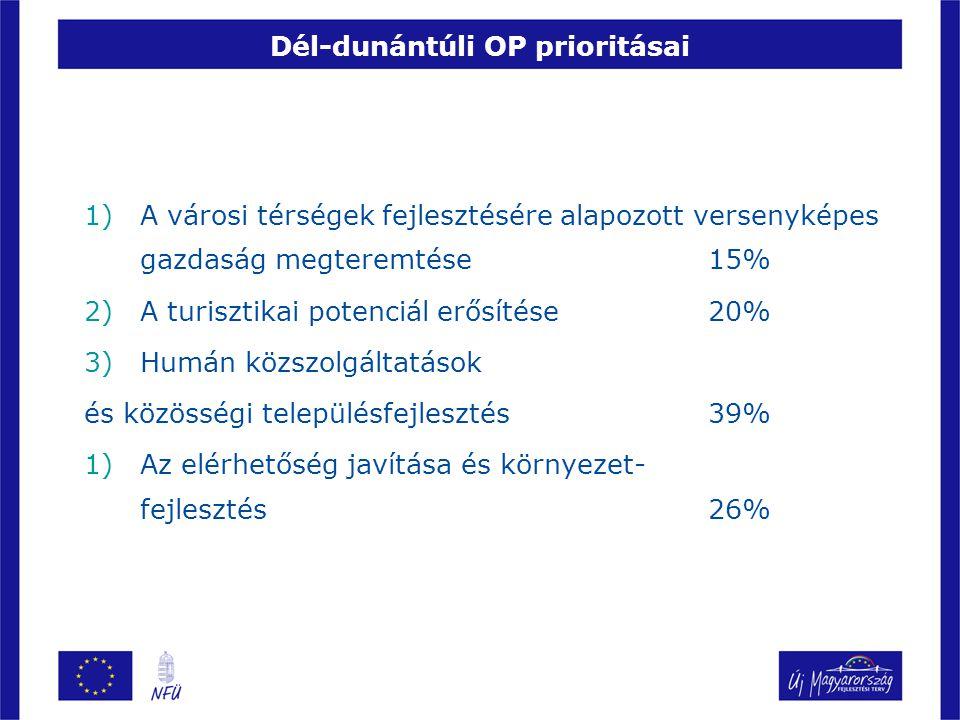 Dél-dunántúli OP prioritásai 1)A városi térségek fejlesztésére alapozott versenyképes gazdaság megteremtése 15% 2)A turisztikai potenciál erősítése 20% 3)Humán közszolgáltatások és közösségi településfejlesztés 39% 1)Az elérhetőség javítása és környezet- fejlesztés 26%