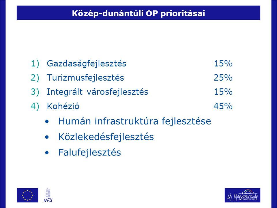 Közép-dunántúli OP prioritásai 1)Gazdaságfejlesztés 15% 2)Turizmusfejlesztés 25% 3)Integrált városfejlesztés 15% 4)Kohézió 45% Humán infrastruktúra fejlesztése Közlekedésfejlesztés Falufejlesztés