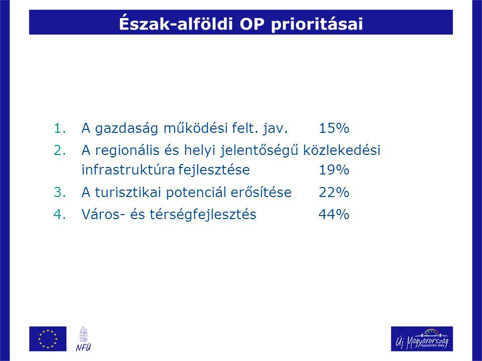 Észak-alföldi OP prioritásai 1.A gazdaság működési felt.