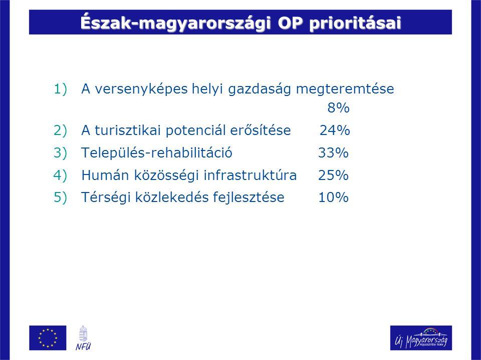 Észak-magyarországi OP prioritásai 1)A versenyképes helyi gazdaság megteremtése 8% 2)A turisztikai potenciál erősítése 24% 3)Település-rehabilitáció 33% 4)Humán közösségi infrastruktúra 25% 5)Térségi közlekedés fejlesztése 10% Észak-magyarországi OP prioritásai
