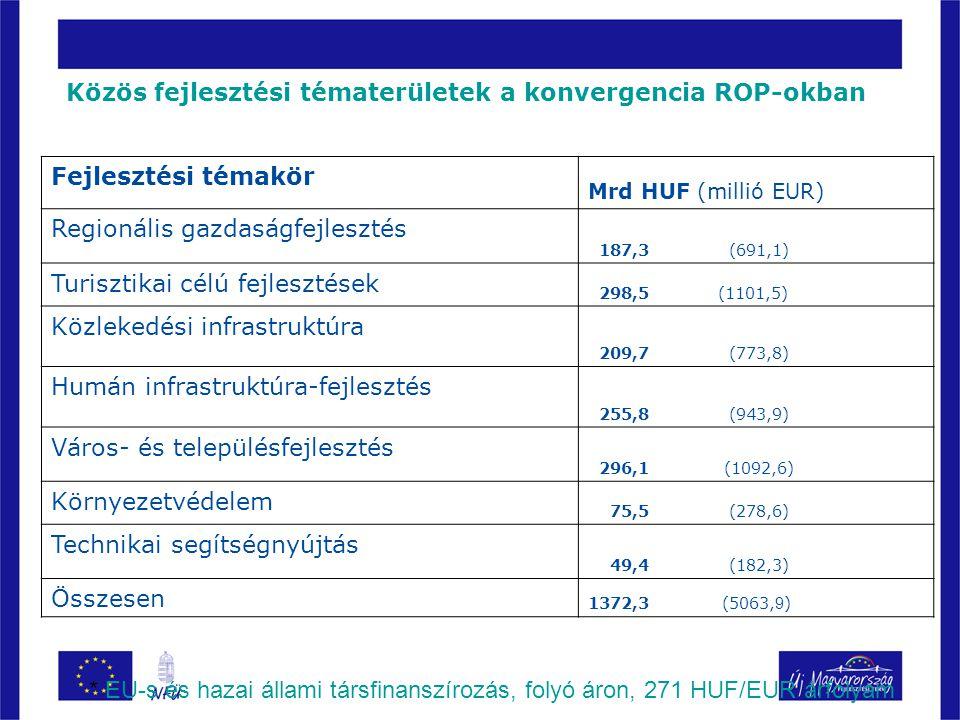 Fejlesztési témakör Mrd HUF (millió EUR) Regionális gazdaságfejlesztés 187,3 (691,1) Turisztikai célú fejlesztések 298,5 (1101,5) Közlekedési infrastruktúra 209,7 (773,8) Humán infrastruktúra-fejlesztés 255,8 (943,9) Város- és településfejlesztés 296,1 (1092,6) Környezetvédelem 75,5 (278,6) Technikai segítségnyújtás 49,4 (182,3) Összesen 1372,3 (5063, 9 ) * EU-s és hazai állami társfinanszírozás, folyó áron, 271 HUF/EUR árfolyam Közös fejlesztési tématerületek a konvergencia ROP-okban