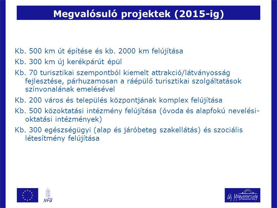 Megvalósuló projektek (2015-ig) Kb. 500 km út építése és kb.