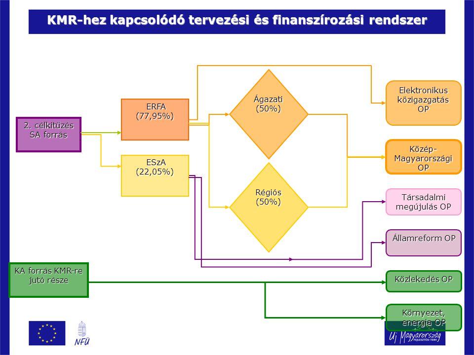 2. célkitűzés SA forrás KA forrás KMR-re jutó része ESzA (22,05%) ESzA (22,05%) ERFA (77,95%) ERFA (77,95%) Ágazati (50%) Régiós (50%) Elektronikus kö