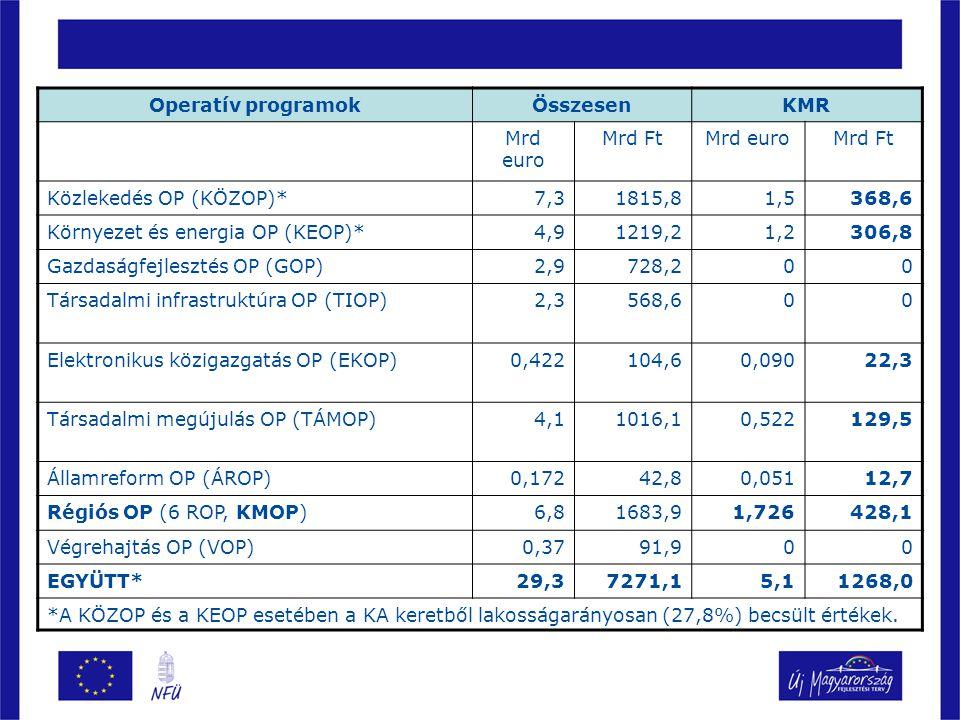 Fejlesztési források (ÚMFT OP összes/KMR) (15%-os nemzeti hozzájárulással folyó áron, 248 Ft/E árfolyamon) Operatív programokÖsszesenKMR Mrd euro Mrd FtMrd euroMrd Ft Közlekedés OP (KÖZOP)*7,31815,81,5368,6 Környezet és energia OP (KEOP)*4,91219,21,2306,8 Gazdaságfejlesztés OP (GOP)2,9728,200 Társadalmi infrastruktúra OP (TIOP)2,3568,600 Elektronikus közigazgatás OP (EKOP)0,422104,60,09022,3 Társadalmi megújulás OP (TÁMOP)4,11016,10,522129,5 Államreform OP (ÁROP)0,17242,80,05112,7 Régiós OP (6 ROP, KMOP)6,81683,91,726428,1 Végrehajtás OP (VOP)0,3791,900 EGYÜTT*29,37271,15,11268,0 *A KÖZOP és a KEOP esetében a KA keretből lakosságarányosan (27,8%) becsült értékek.