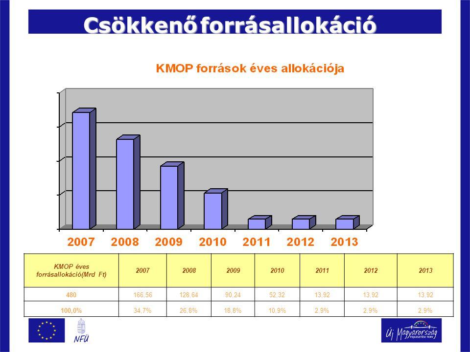 KMOP éves forrásallokáció(Mrd Ft) 2007200820092010201120122013 480166,56128,6490,2452,3213,92 100,0%34,7%26,8%18,8%10,9%2,9% Csökkenőforrásallokáció Csökkenő forrásallokáció