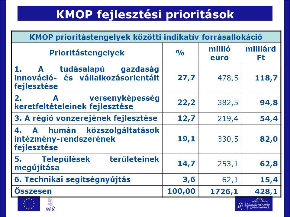 KMOP fejlesztési prioritások KMOP prioritástengelyek közötti indikatív forrásallokáció Prioritástengelyek% millió euro milliárd Ft 1.
