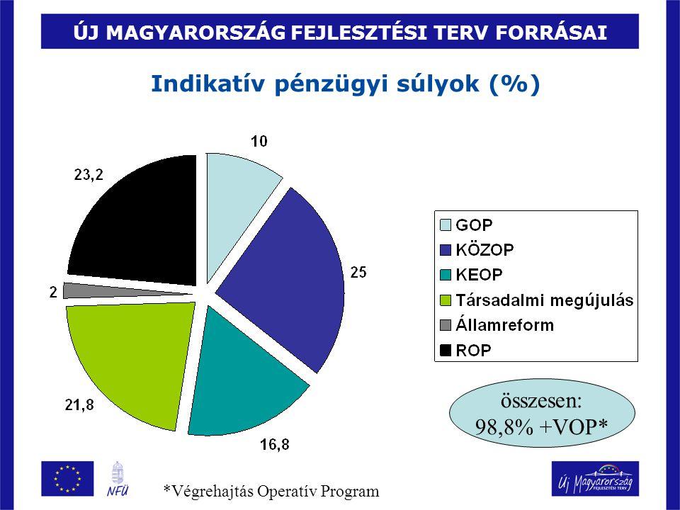 ÚJ MAGYARORSZÁG FEJLESZTÉSI TERV FORRÁSAI Indikatív pénzügyi súlyok (%) összesen: 98,8% +VOP* *Végrehajtás Operatív Program