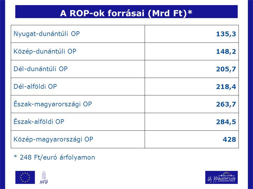 A ROP-ok forrásai (Mrd Ft)* Nyugat-dunántúli OP135,3 Közép-dunántúli OP148,2 Dél-dunántúli OP205,7 Dél-alföldi OP218,4 Észak-magyarországi OP263,7 Észak-alföldi OP284,5 Közép-magyarországi OP428 * 248 Ft/euró árfolyamon