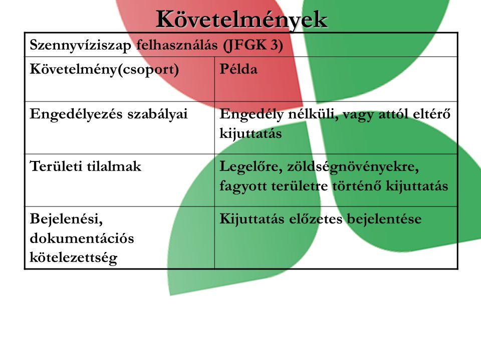 Követelmények Szennyvíziszap felhasználás (JFGK 3) Követelmény(csoport)Példa Engedélyezés szabályaiEngedély nélküli, vagy attól eltérő kijuttatás Területi tilalmakLegelőre, zöldségnövényekre, fagyott területre történő kijuttatás Bejelenési, dokumentációs kötelezettség Kijuttatás előzetes bejelentése