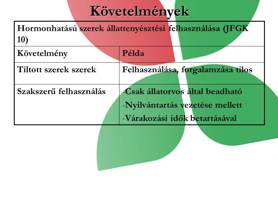 Követelmények Hormonhatású szerek állattenyésztési felhasználása (JFGK 10) KövetelményPélda Tiltott szerek szerekFelhasználása, forgalamzása tilos Szakszerű felhasználás-Csak állatorvos által beadható -Nyilvántartás vezetése mellett -Várakozási idők betartásával