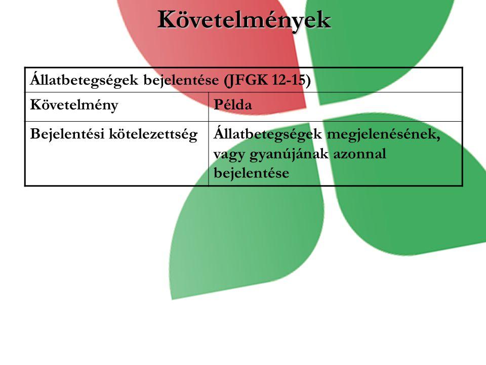 Követelmények Állatbetegségek bejelentése (JFGK 12-15) KövetelményPélda Bejelentési kötelezettségÁllatbetegségek megjelenésének, vagy gyanújának azonnal bejelentése