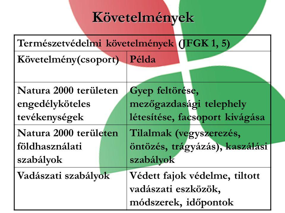Követelmények Természetvédelmi követelmények (JFGK 1, 5) Követelmény(csoport)Példa Natura 2000 területen engedélyköteles tevékenységek Gyep feltörése, mezőgazdasági telephely létesítése, facsoport kivágása Natura 2000 területen földhasználati szabályok Tilalmak (vegyszerezés, öntözés, trágyázás), kaszálási szabályok Vadászati szabályokVédett fajok védelme, tiltott vadászati eszközök, módszerek, időpontok