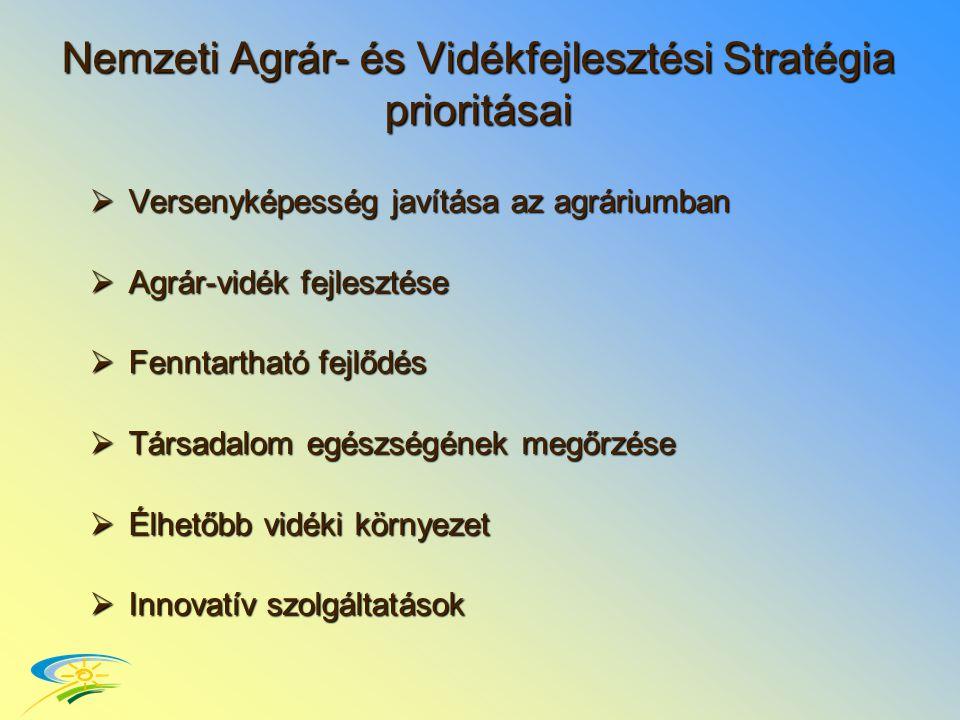 Nemzeti Agrár- és Vidékfejlesztési Stratégia prioritásai  Versenyképesség javítása az agráriumban  Agrár-vidék fejlesztése  Fenntartható fejlődés  Társadalom egészségének megőrzése  Élhetőbb vidéki környezet  Innovatív szolgáltatások