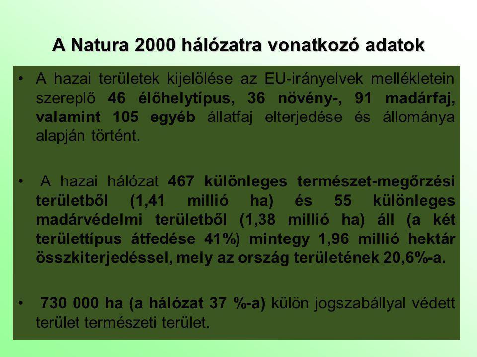A Natura 2000 hálózatra vonatkozó adatok A hazai területek kijelölése az EU-irányelvek mellékletein szereplő 46 élőhelytípus, 36 növény-, 91 madárfaj,
