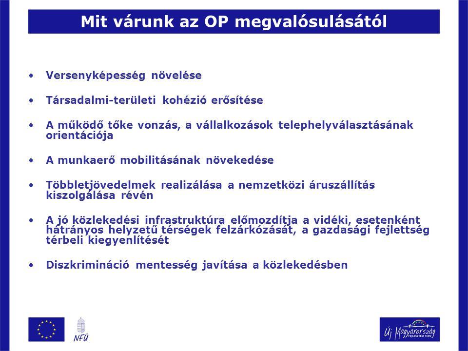 Mit várunk az OP megvalósulásától Versenyképesség növelése Társadalmi-területi kohézió erősítése A működő tőke vonzás, a vállalkozások telephelyválasz