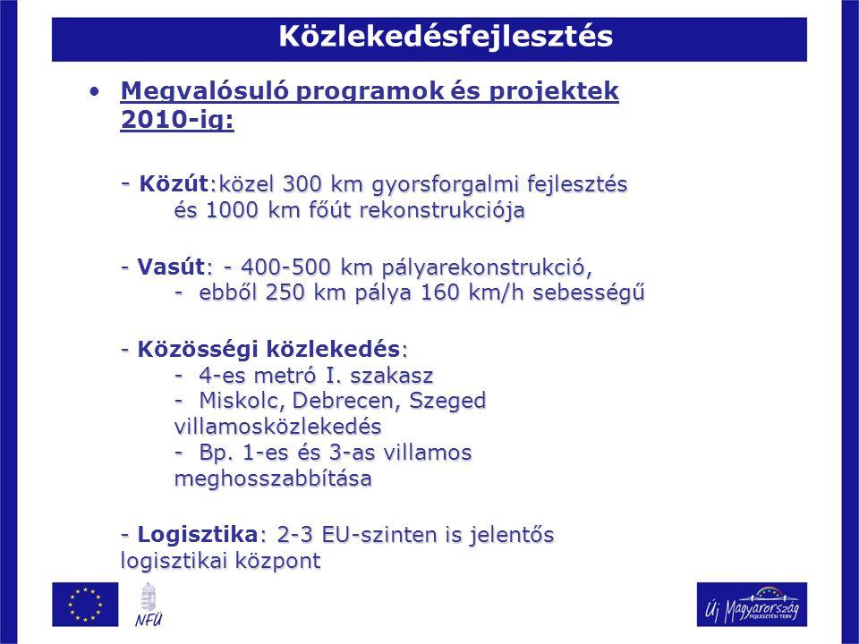 Közlekedésfejlesztés Megvalósuló programok és projektek 2010-ig: - :közel 300 km gyorsforgalmi fejlesztés és 1000 km főút rekonstrukciója - Közút:köze